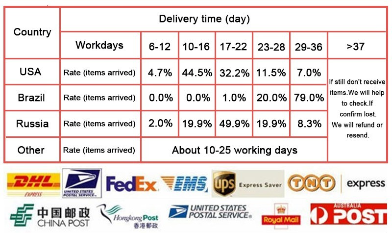 Shipping time template