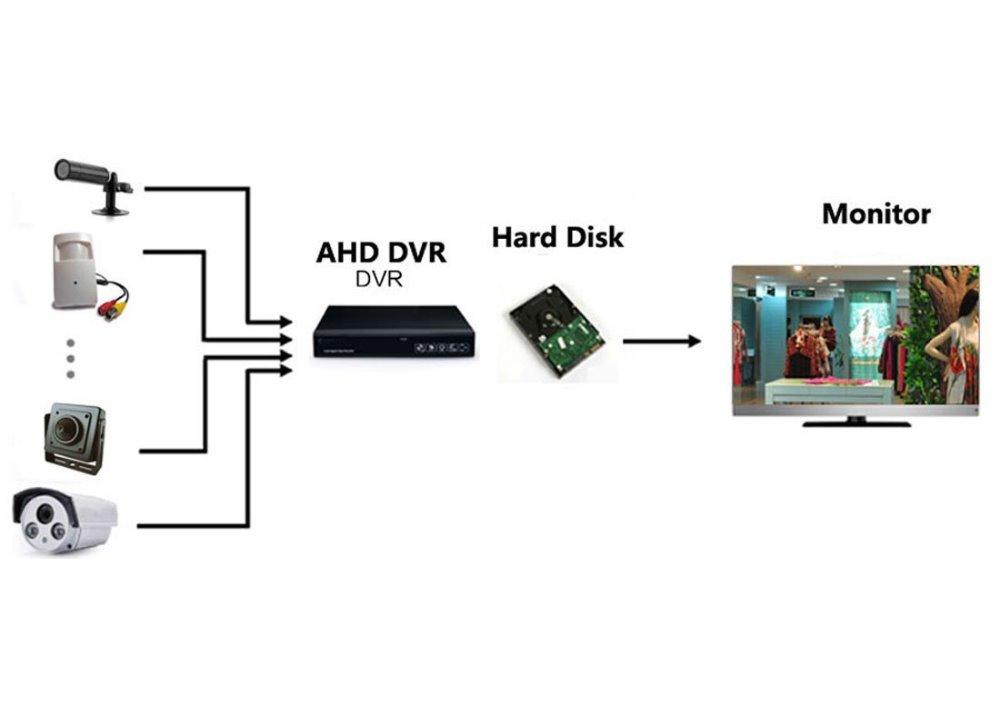 ahd camera diagram