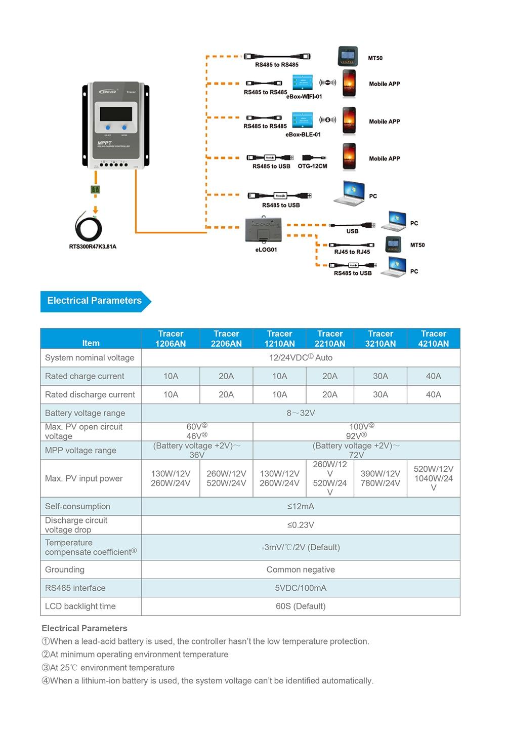 Tracer-AN series datasheet-3