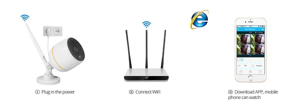 wifi camera connect to router