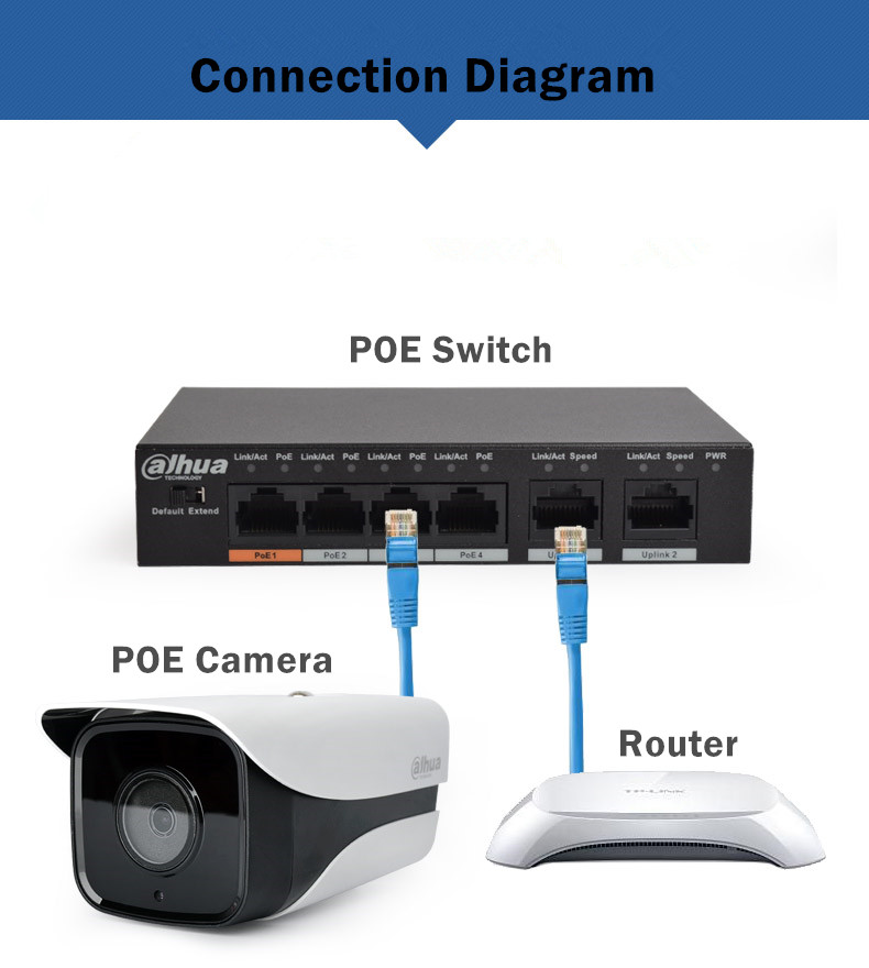 7-Camera+POE Switch+Router+PC