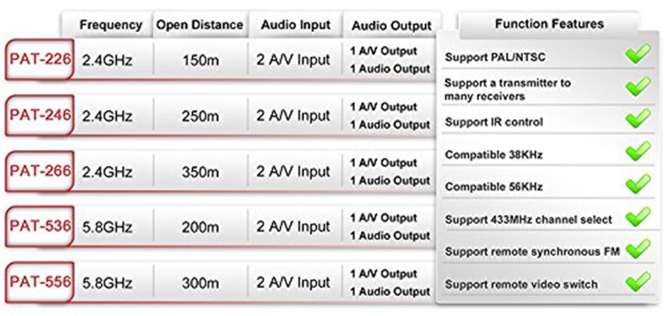 PAT-266 Smart 2.4GHz Wireless 350m AV Sender Transmitter and Receiver TV Audio Video Sender Remote IR Signal Extend US/EU/AU/UK