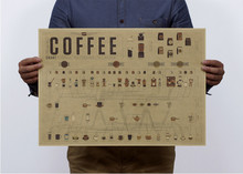 Home Decoration Detailed Antique Poster Retro Coffee production ratio Figure Poster Wall Chart Retro Paper Matte Kraft Paper
