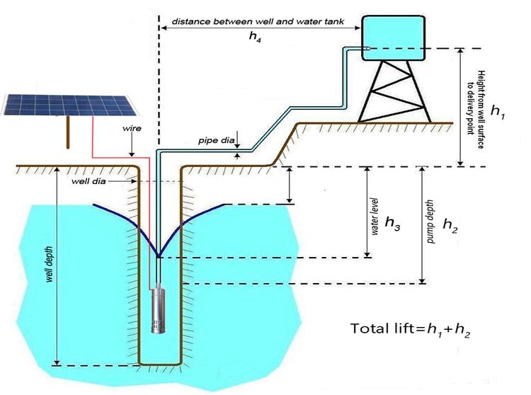solar pump garden