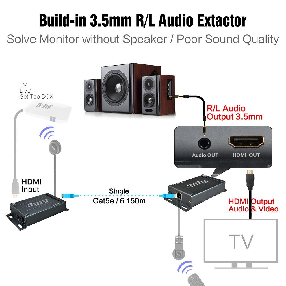 HSV891-IR (1 Sender and 2 Receivers) 1080P HDMI Extender IR Over Rj45 Cat5 Cat5e Cat6 120m With Audio Extractor HDMI Over IP (21)