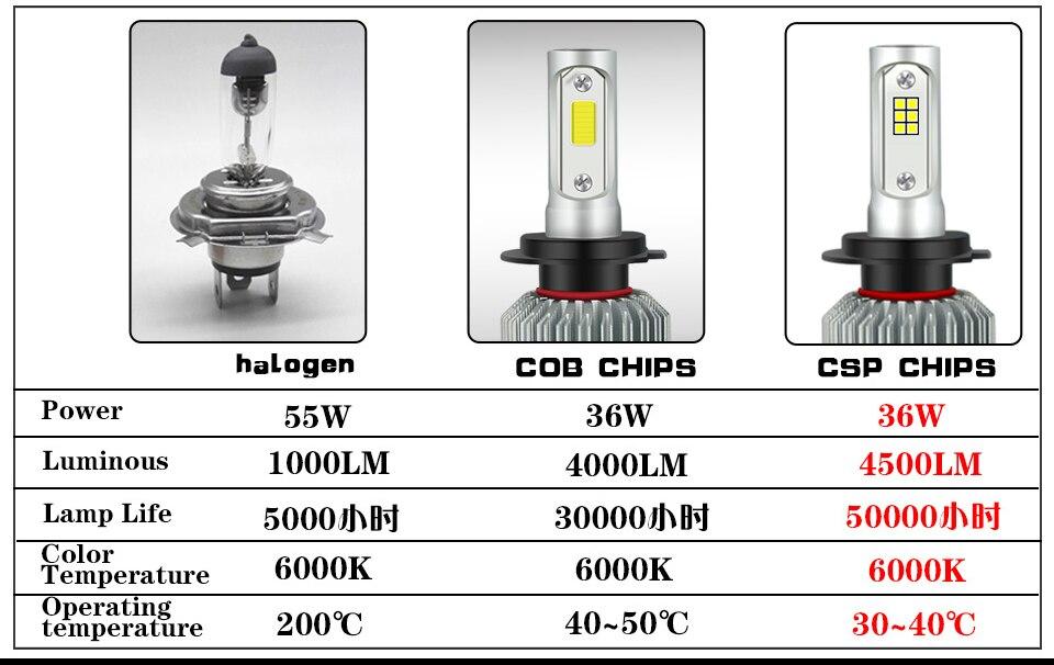 -1_02Car Headlight Bulbs 2Pcs White H7 Led H4 Hi Lo Emitting Color 6000K H11 H10 h27 9008 H13 12v H1 H3 24v Csp Cob Chips