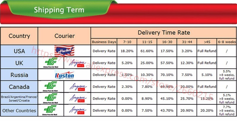 5-Shipping Term