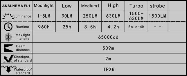 Manker-U22-brightness-level-runtime
