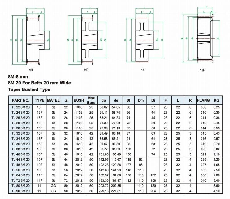 69 Teeth 14mm Pitch 966-14M-40 HTB Timing Belt966mm Length 40mm Width