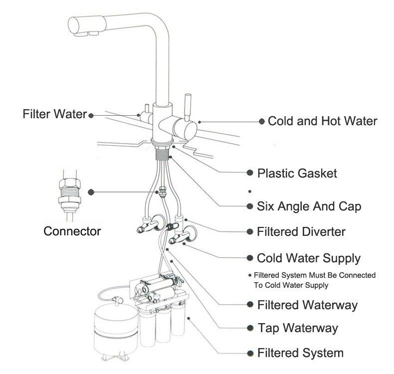 filter faucet
