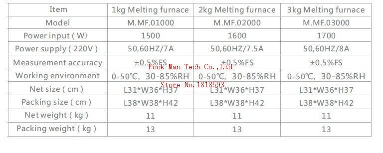 furnace data