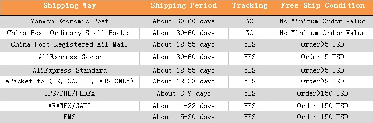 shipping period