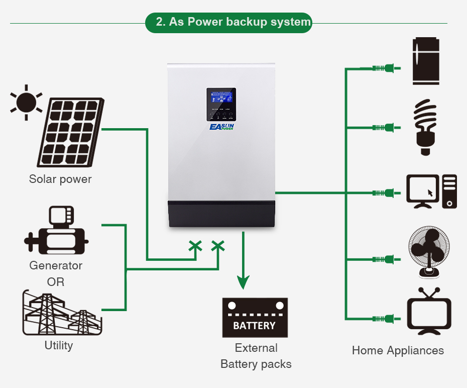 EASUN POWER 20Kw Solar Inverter 80A MPPT Pure Sine Wave Off Grid Inverter 48Vdc 220Vac & 380Vac 60A AC Charger For 1 & 3 Phase05