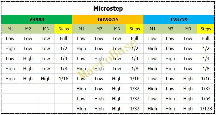 microstep