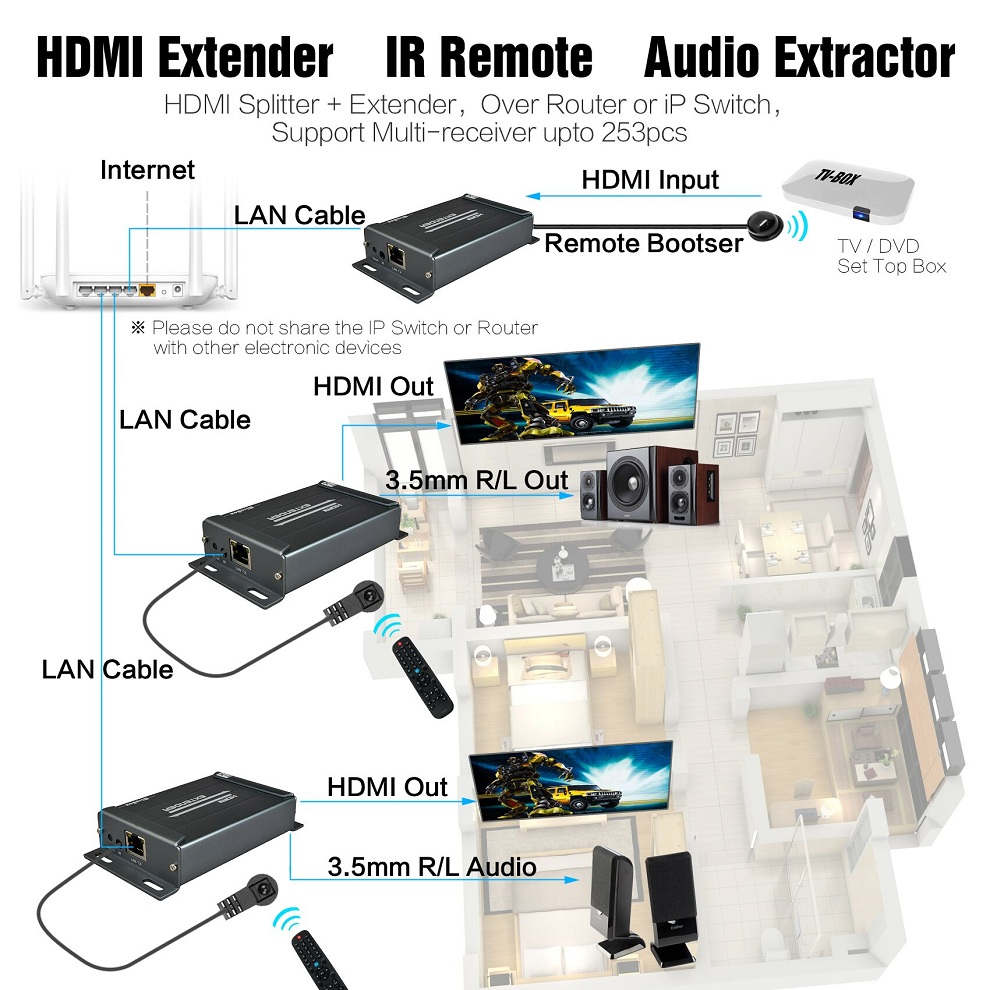 HSV891-IR (1 Sender and 2 Receivers) 1080P HDMI Extender IR Over Rj45 Cat5 Cat5e Cat6 120m With Audio Extractor HDMI Over IP (17)