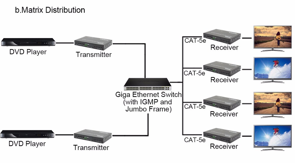 -5LINK-MI LM-EX57 HDMI+USB KVM Extender over IP Fiber