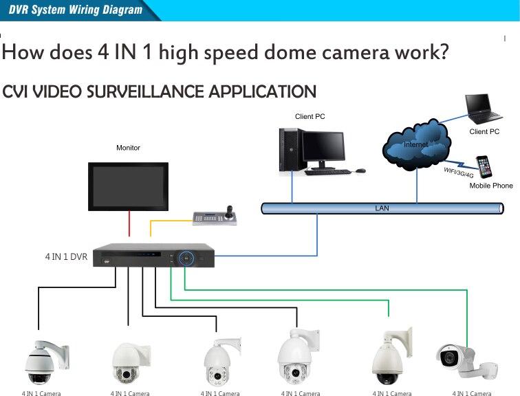 DVR System Wiring Diagram