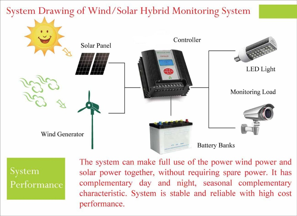 System drawing of wind solar hybrid monitoring system