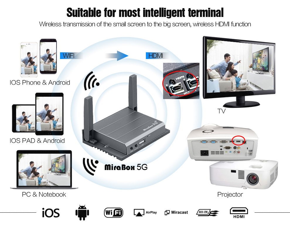 EMS Free Shipping Mirabox Car Mirrorlink box Support iOS Android Systerm For Easy Update Mirror link Miracast Airplay Box (13)
