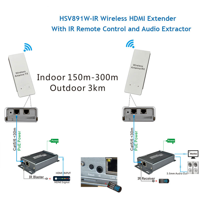 Wireless HDMI Extender IR Support 1080P extend up to 300m maximum indoor and 3KM maximum outdoor Wireless HDMI Extender 5.8GHZ (5)