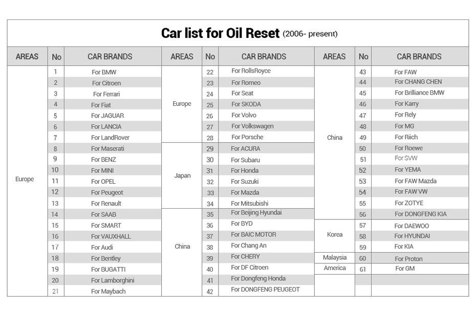-Oil-Reset