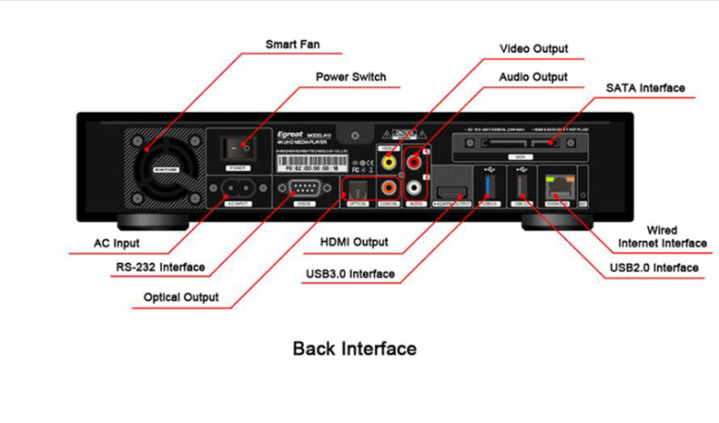 5 A10 Back Interface Introduction