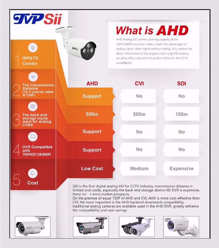 4pcs A Lot New Metal Case Three Array Leds 4MP 2MP 1.3MP 1MP Outdoor Waterproof AHD CCTV Surveillance Camera picture 10