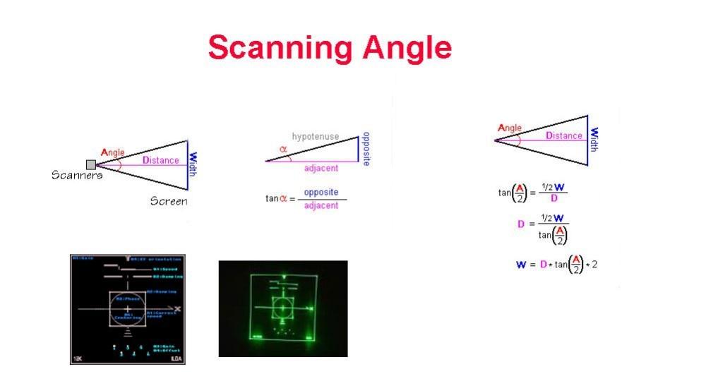 Scanning angle