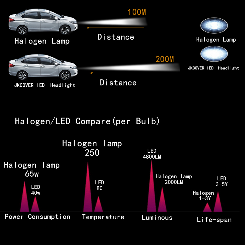 h7 car headlight
