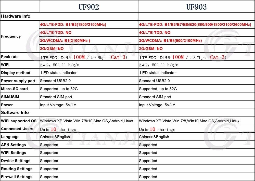 TJ-UF902&UF903