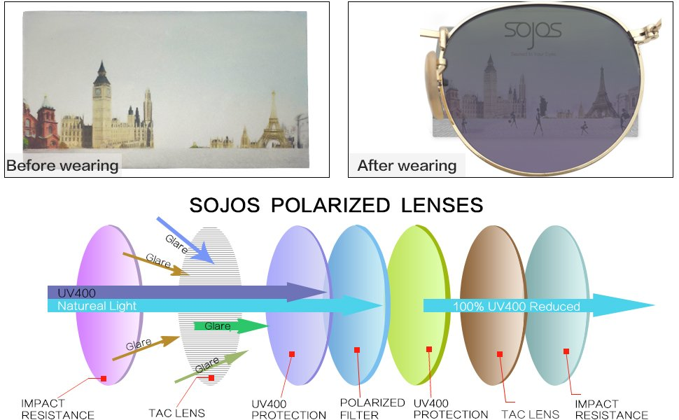 e77039fb036 Detail Feedback Questions about SOJOS Retro classical metal ...