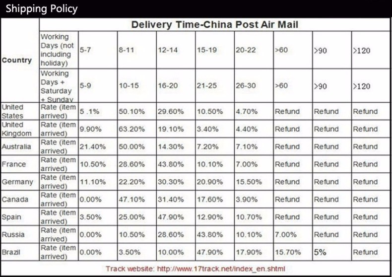 4-shipping policy
