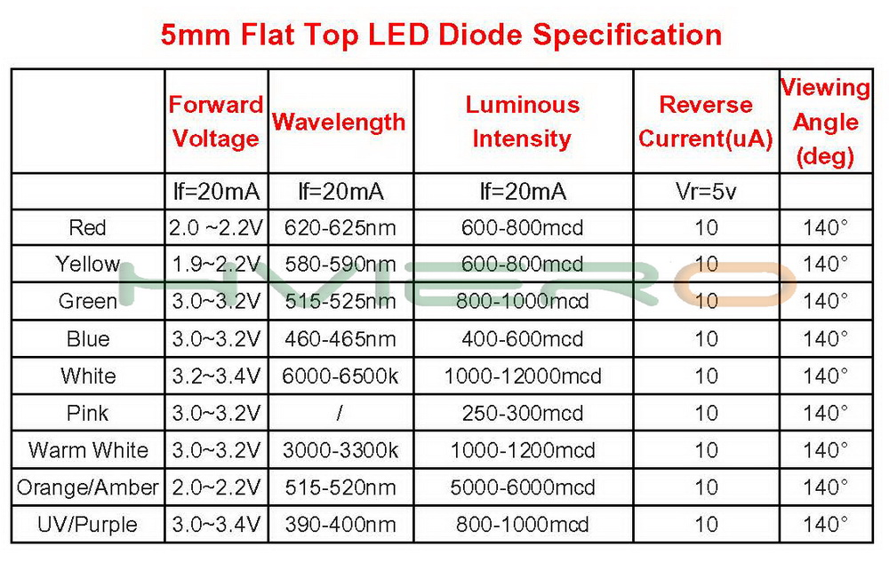 Hviero 5mm Flat top white Red Pink Yellow Blue Wide Angle Light lamp Diode LED ultra bright bulbs emitting diodes F5 5mm Lamp