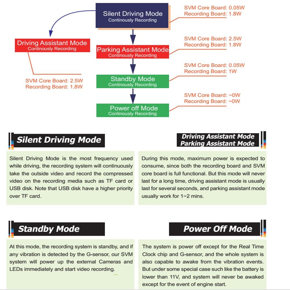 Smart Power Management Strategy