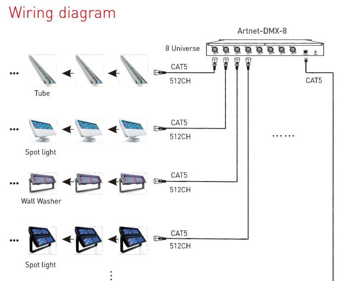 Artnet-DMX-8 8_