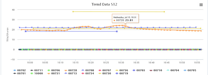 Web application for gprs rtu data loggers