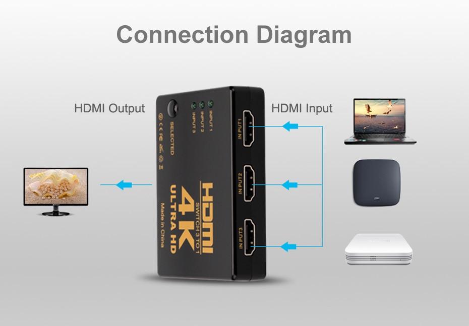 hdmi splitter 4k hdmi switch 6