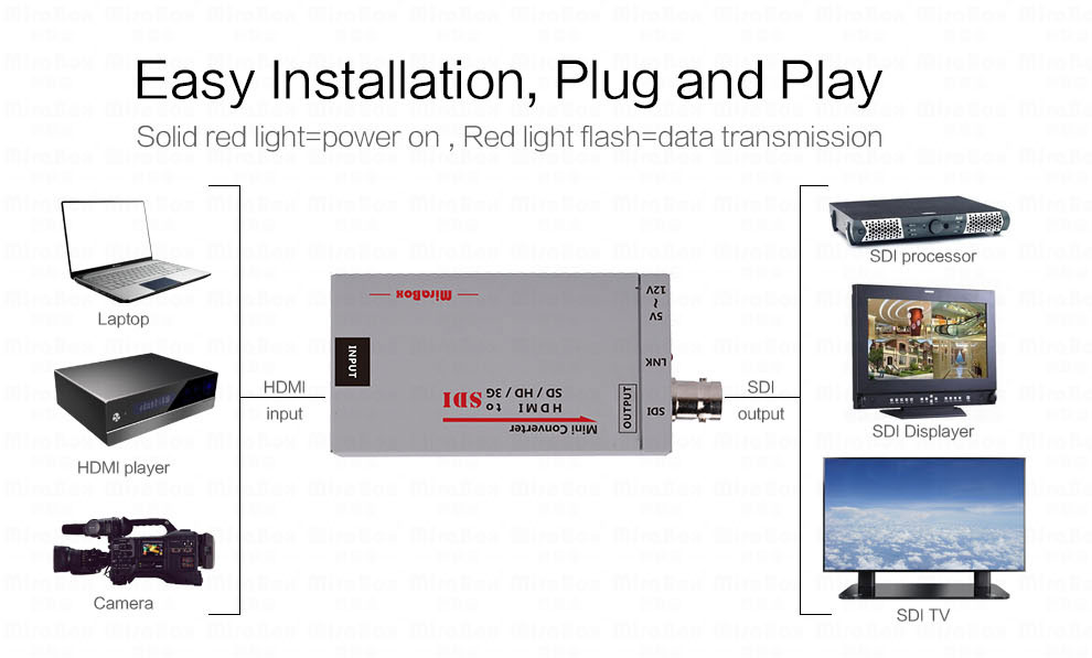 Mini 3g HDMI To SDI Converter Full HD 1080P HDMI to SDI Adapter Video Converter with Power Adapter for Driving HDMI Monitors (3)
