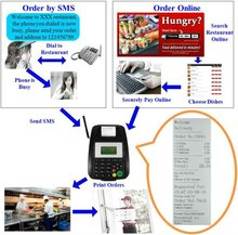 Online Restaurant GPRS Printer,Functional but Competitive Price, can send auto reply to your server