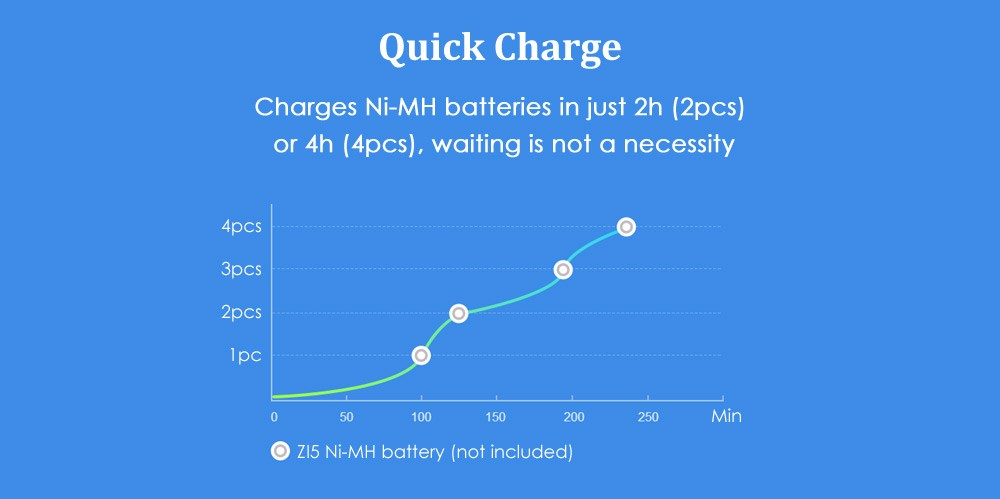 New Xiaomi ZMI ZI5 AAAAA Ni-MH Battery Charger with 4 Slots Portable Multifunction Charger for Smart Phone H20 #0 (5)