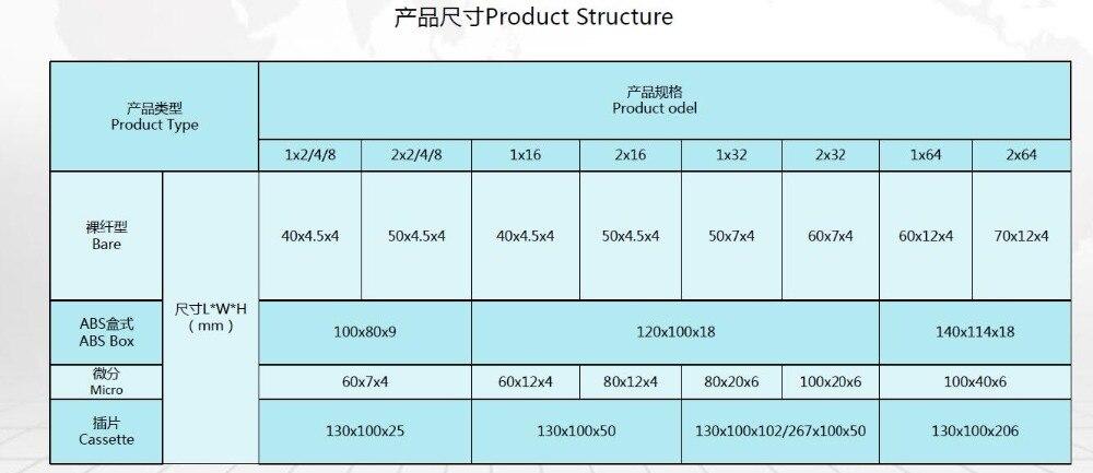 PLC size