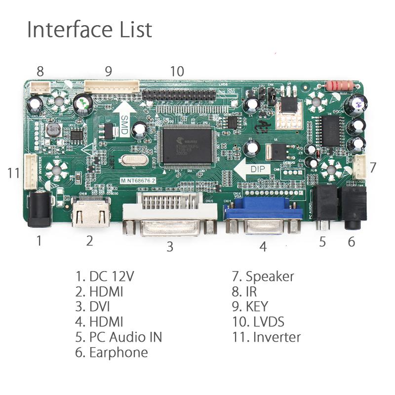 interface list