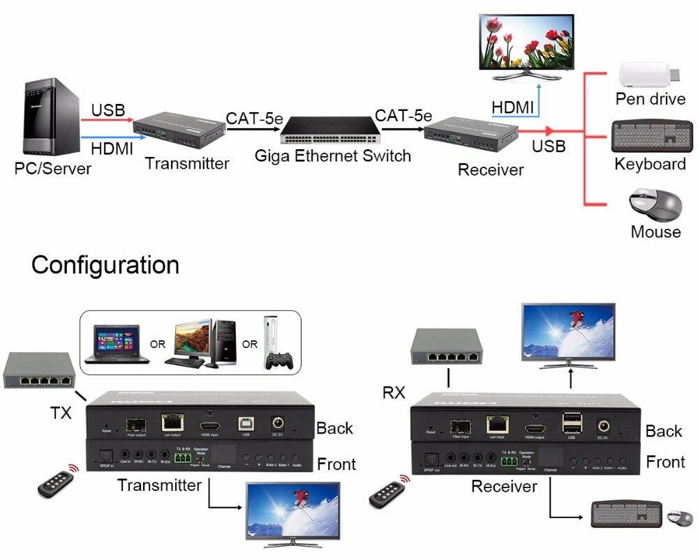 -3LINK-MI LM-EX57 HDMI+USB KVM Extender over IP Fiber