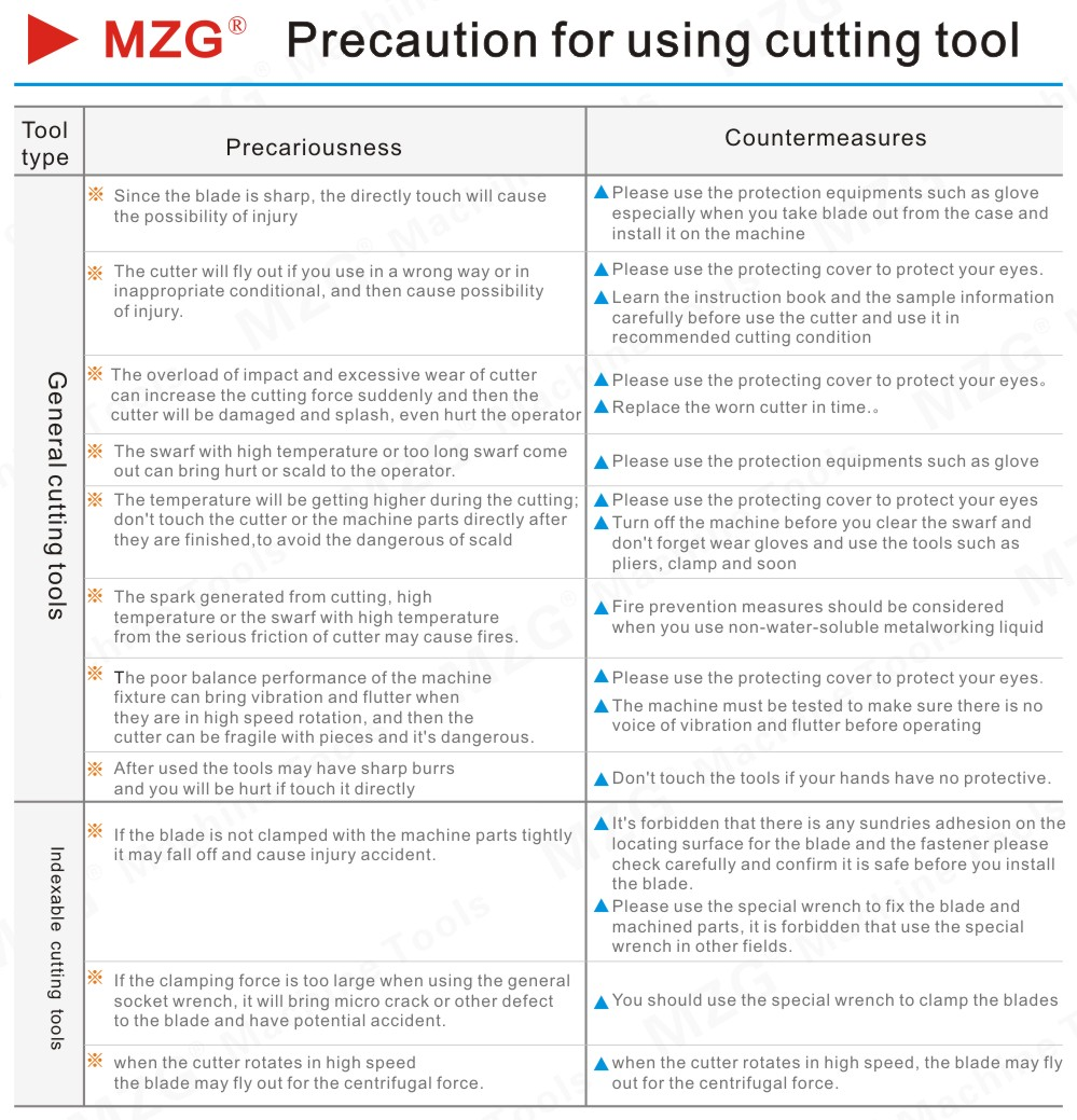 Precaution for using cutting tool