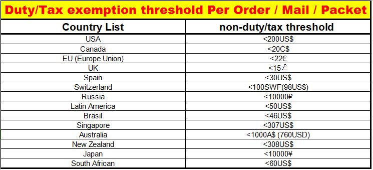 customs duty free chart