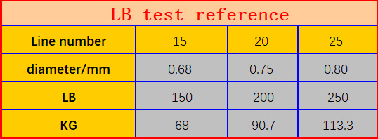 150-250LB test