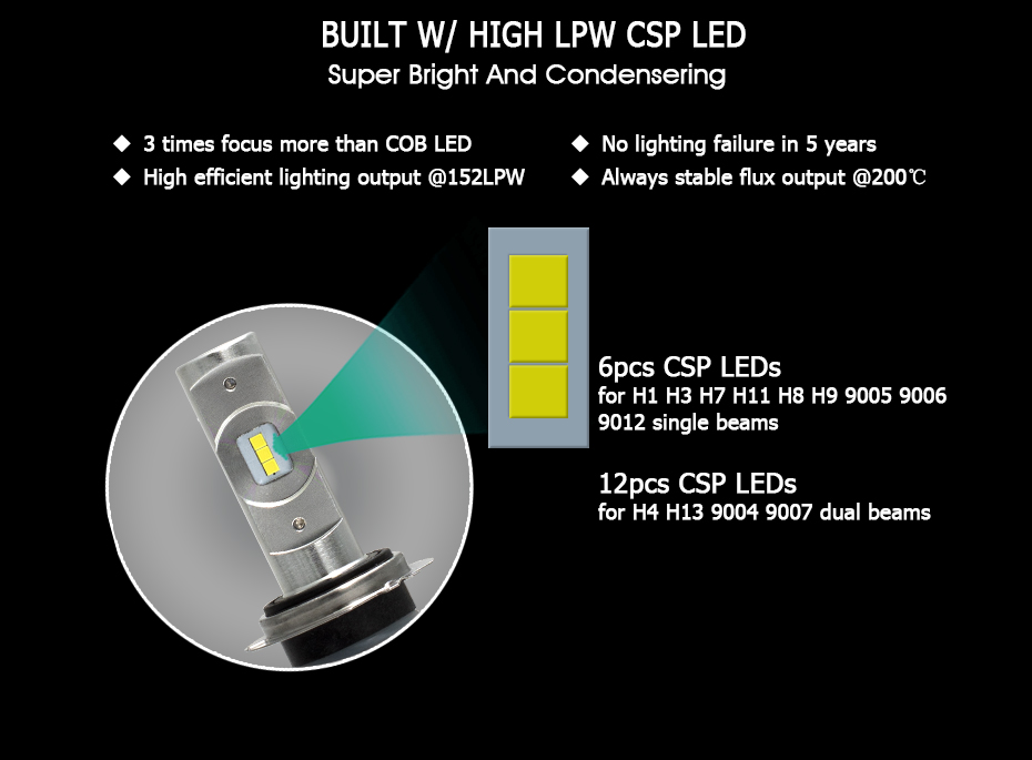 CNSUNNYLIGHT Mini CSP LED Car Headlight H7 H4 H11H8 H1 9005 HB3 9006 HB4 50W 7600Lm Turbo-LED Headlamp Fog Light Bulb Accessory (5)