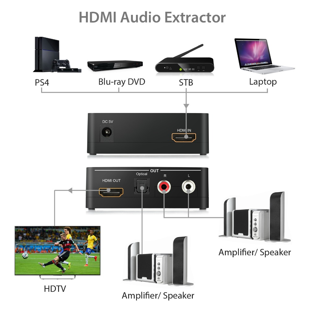 HDMI Audio Extractor-
