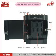 DTY AHD 4CH DVR Kit, 4 channel usb 2.0 dvr with 3G function ( WCDMA&CDMA2000/1)(China)