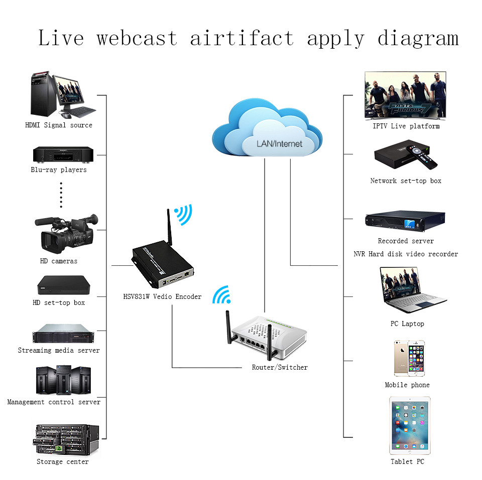 DHL EMS Free Shipping H.264 Wireless HDMI Encoder for Youtube Live Streaming HD Video Encoder Recording and Broadcasting System (3)